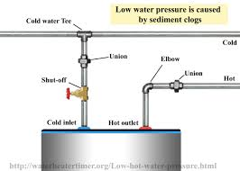 Low Hot Water Pressure And In Kitchen Sink