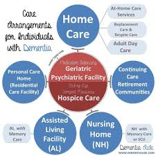 Care Arrangement Nursing Homes – Dementia Aide