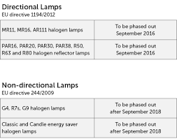 eu directive sees phase out of halogen ls mgc lighting
