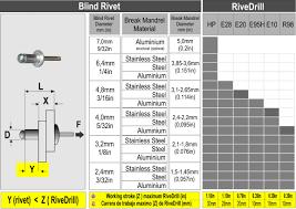 pop rivet drill size chart pop rivet size chart pop rivet