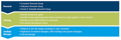 Dynamic Value Annual Financial Risk Dynamic