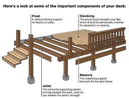 building a porch u2013 bowhuntingsupershow com