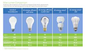 how many lumens in a 60 watt light bulb decoratingspecial