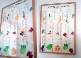 cuisiner les l umes de saison mahler illustratrice jeunesse calendrier des fruits et