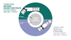 Walking Floor Trailer Turning Circle Comparison - YouTube Turning Circle Calculator Truckscience Steering And Alignment Ppt Download 28 Images Of Semitrailer Radius Template Tonibestcom Knorr Bremse Tebs Semi Trailer Truck Axle Download Dimeions Of A Jackochikatana Pickup Infovianet Appendix C Performance Analysis Specific Design November 2015 Dot Csa Insights Success Ahead