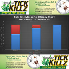 Tick Killz (32 Ounce Concentrate