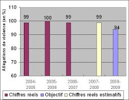 bureau du curateur partie i planification axée sur les résultats publiés 2008 2009
