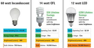 how to buy a light bulb in 2016 language of light the