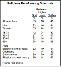 The Percentage Of US Scientists Who Believe In God Or A Higher Power Increases From Older To Younger Generations