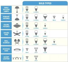 ceiling fan light bulb type led light bulbs for ceiling fans