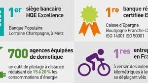 banque populaire bourgogne franche comté siège le groupe bpce un acteur majeur de la transition énergétique