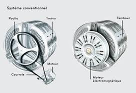 fiabilite lave linge lg machine à laver courroie ou induction lave linge maison