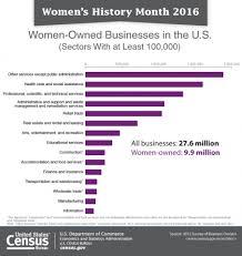 bureau of census and statistics u s census bureau releases key statistics in honor of s