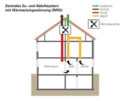methoden und technik zur wohnraumlüftung