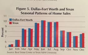 Boyd Tx Pumpkin Patch by Impact Of Election On Dfw Real Estate Sales Flower Mound Homes