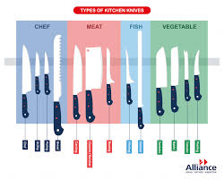 Kitchen Knives Names Types Of Knives A Guide To Kitchen Knives And Their Uses
