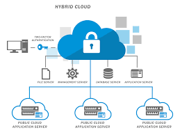 All That You Need To Know About Hybrid Cloud Servers Cloud Security Riis Computing Data Storage Sver Web Stock Vector 702529360 Service Providers In India Public Private Dicated Sver Vps Reseller Hosting Hosting 49 Best Images On Pinterest Clouds Infographic And Nextcloud Releases Security Scanner To Help Protect Private Clouds Best It Support Toronto Hosted All That You Need To Know About Hybrid Svers The 2012 The Cloudpassage Blog File Savenet Solutions Disaster Dualsver Publickey Encryption With Keyword Search For Secure