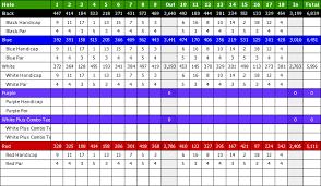 Pumpkin Ridge Golf Ghost Creek by Pumpkin Ridge Golf Club Scorecard Skygolf 360