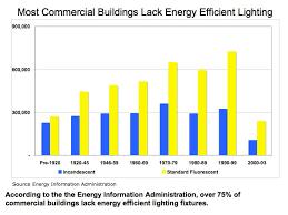 obama energy efficiency and lighting retrofit