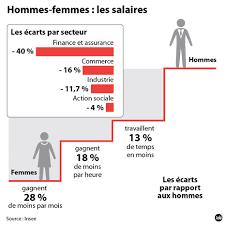 salaires les femmes cadres gagnent 20 de moins que les hommes