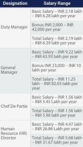 Front Desk Job Salary Hotel by What Is The Average Salary That A Hotel Manager Gets In India