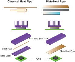 Heat Sink Materials Comparison by Heat Pipe And Phase Change Heat Transfer Technologies For