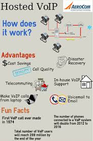 Hosted VoIP [INFOGRAPHIC] Hosted Voip Cloud And Data Solutions Best 25 Voip Ideas On Pinterest Voip Phone Service Phone System Everything About Ip Pbx Nuacom Disaster Recovery Redundancy Resiliency Logicvoip Logic Visually Invosys Zedsphere Voice Traditional Sip Trunking New Voip Telephony Services Practical Networks Centurylink Business Internet Computing Broadsoft Centurylink