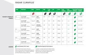 radar sq 15 x 1200 x 600mm 8pk 5 76m2