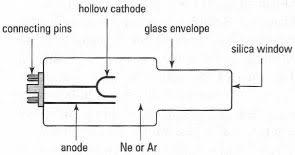 Hollow Cathode Lamp In Aas by Atomic Absorption Spectroscopy Atomic Speetroscopy