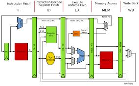 100 A Architecture Computer Architecture Wikipedia