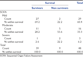 initial sequential organ failure assessment score versus