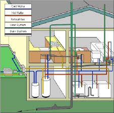 Action Plumbing Products and Services