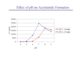 19 Effect Of PH On Acrylamide Formation