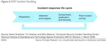 Information Security Incident Response Plan Template It Free Templates Policy Management Document