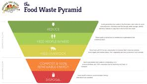 The Food Waste Scandal – A Rebel With A Cause Inside Puerto Ricos Food Truck Boom Eater 5 Tips To Eliminate Lines At Your Wedding Roaming Hunger How To Start A Business Startup Jungle Trucking Plan Template Free Fresh Inspirational Best Of Cart Accident Stastics Infographic Attorney Joe Bornstein Truck Wikipedia Give And Grub Giving Back Tampa Bay I Run For Wine Fun Fact Friday The Rise Of Cupcakes Food Special Events Vbgovcom City Virginia Beach