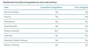 100 Trucking Deregulation Petition Mark McGowan Deregulate Electricity In WA