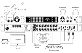 Signal Flow Chart Recording Studio New Akai Mpc Forums Diagrams For Starters Learn That Sammich