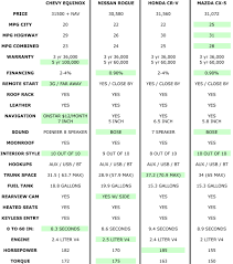 Gas Milage Chart - Ideal.vistalist.co Small Trucks With Good Gas Mileage Which Pickup Have The Dieseltrucksautos Chicago Tribune 10 Best Used Diesel And Cars Power Magazine 2015 2016 Chevy Reaper Best Gas Mileage Performance Offroad City For Mitarybraliciousco Top 5 With Youtube 9 And Suvs The Resale Value Bankratecom Dodge Ram 1500 Questions A W 57 L Hemi Mpg New Pickup Trucks Truck Mania Compare Most Fuelefficient Vehicles Crossovers 12ton Shootout Days 1 Winner Medium Duty