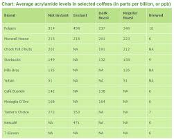 How Does Your Coffee Rate Check This Chart To Find Out