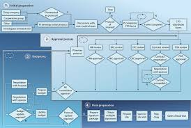 A Translational Innovation Forum Ppt A National Laboratory For Reengineering Clinical