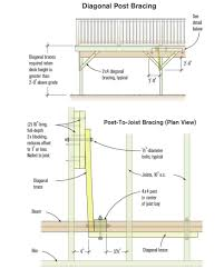 Floor Joist Span Table Deck by Stronger Post To Beam Connections Professional Deck Builder