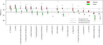 bulb globe temperature wbgt profiles across various