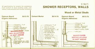greenboard or cement backer for tub shower
