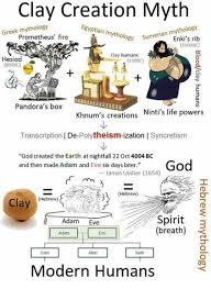 Adam And Eve Memes Pandora Clay Creation Myth Greek Mythology Egyptian