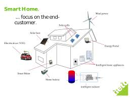 Manage smart in smart grid The project Part 2