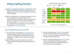philips lighting organizational strategy analysis