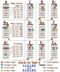 Chords For Open G Tuning Or 5 String Banjo Chord Chart