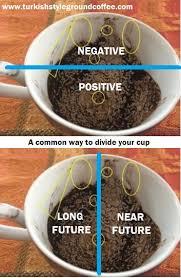 Turkish Coffee Reading Basic Rules