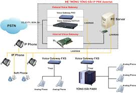 Giải Pháp Tổng đài Voip Asterisk Quemetrics Suite For Asterisk Wallboard Tutorial Blog The Face Of The Worlds 1 Open Source Pbx Software Presenting Central Telefonica Ip Pbx Voip Atnea Nano 14999 Support Cerfication_dinstarvoip Gateway Softswitchgsmpstn Some One Tries To Hack My Asterisk Voip Sver Lowendtalk A Gentle Introduction Anthony Critelli Ppt Download Belajar Linux Sver Cara Membuat Voip Dengan Di Mini Appliance Powered Systems All About Infographic Inside China Yeastar 48162432 Ofxs Ports Optional Based Step By Installation Guide Cfiguration Sip Web Softphone Wake Up