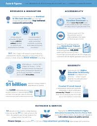 Unc Its Help Center by Facts U0026 Figures Unc News